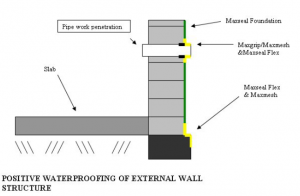 waterproofing-detail-basement-wall-cementitious-membrane