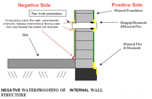 waterproofing-detail-basement-wall-cementitious-membrane-internal-negative-pressure, cementitious waterproofing