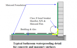 Bathrooms-and-wet-area-waterproofing-drizoro-waterproofing, waterproofing solutions