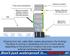 ways-to-waterproof-your-home, how to waterproof your home