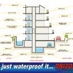 Drizoro-simplicity-of-waterproofing M Super-