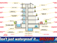 Where Drizoro Products Are Used
